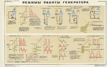 1050. Военный ретро плакат: Режим работы генератора