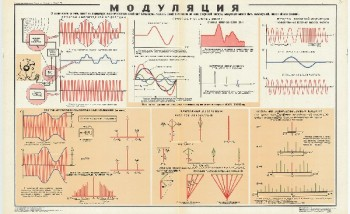 1052. Военный ретро плакат: Модуляция