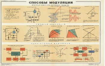1053. Военный ретро плакат: Способы модуляции