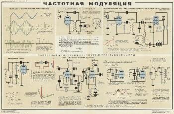 1054. Военный ретро плакат: Частотная модуляция