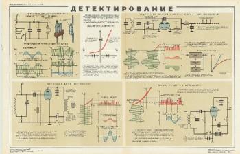 1055. Военный ретро плакат: Детектирование