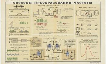 1056. Военный ретро плакат: Способы преобразования частоты