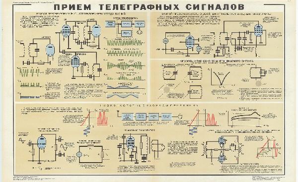 1057. Военный ретро плакат: Прием телеграфных сигналов