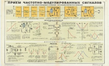 1058. Военный ретро плакат: Прием частотно-модулированных сигналов