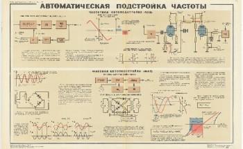 1059. Военный ретро плакат: Автоматическая подстройка частоты