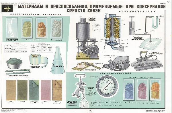 1061. Военный ретро плакат: Материалы и приспособления, применяемые при консервации средств связи