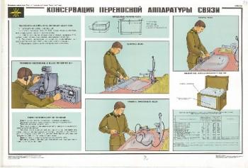 1062. Военный ретро плакат: Консервация переносной аппаратуры средств связи