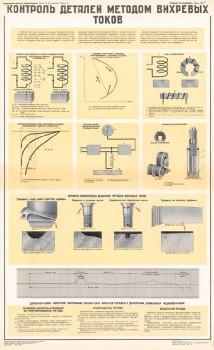 1066. Военный ретро плакат: Контроль деталей методом вихревых токов