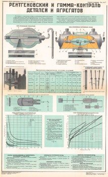 1068. Военный ретро плакат: Рентгеновский и гамма-контроль деталей и агрегатов