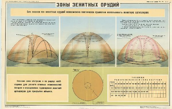 1073. Военный ретро плакат: Зоны зенитных орудий