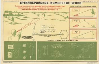 1074. Военный ретро плакат: Артиллерийское измерение углов