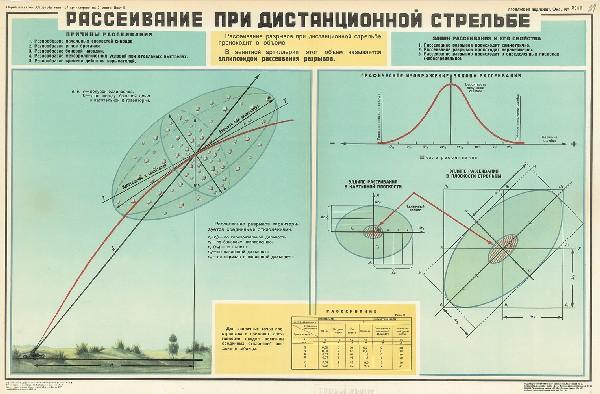 1076. Военный ретро плакат: Рассеивание при дистанционной стрельбе