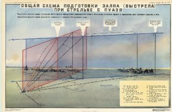 1078. Военный ретро плакат: Общая схема подготовки залпа (выстрела) при стрельбе с пуазо