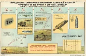 1079. Военный ретро плакат: Определение суммарного отклонения начальной скорости снарядов от табличной и его составляющих