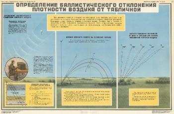 1080. Военный ретро плакат: Определение баллистического отклонения плотности воздуха от табличной