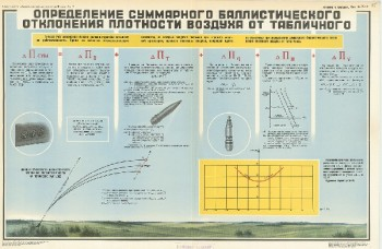 1081. Военный ретро плакат: Определение баллистического отклонения плотности воздуха от табличной ч.2