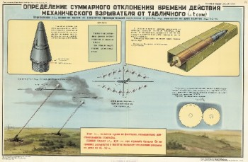 1082. Военный ретро плакат: Определение суммарного отклонения действия механического взрывателя от табличного