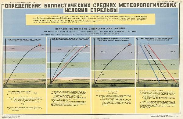 1083. Военный ретро плакат: Определение баллистических средних метеорологических условий стрельбы