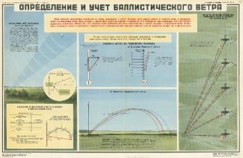 1084. Военный ретро плакат: Определение и учет баллистического ветра