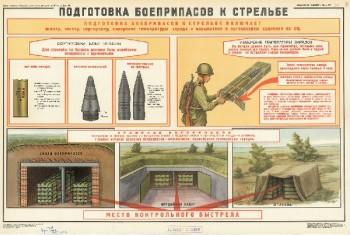 1085. Военный ретро плакат: Подготовка боеприпасов к стрельбе