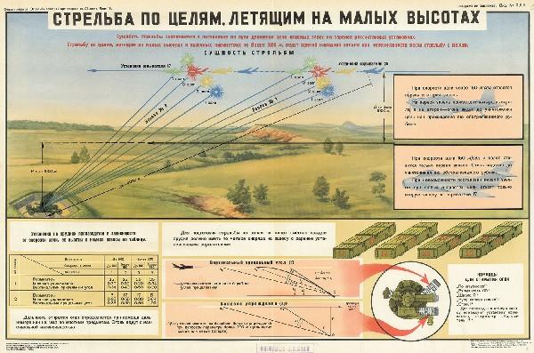 1087. Военный ретро плакат: Стрельба по целям, летящим на малых высотах
