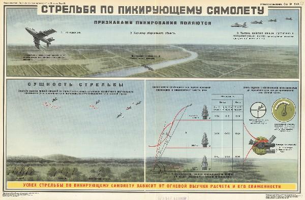 1088. Военный ретро плакат: Стрельба по пикирующему самолету