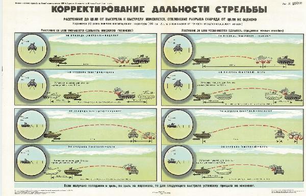 1089. Военный ретро плакат: Корректирование дальности стрельбы