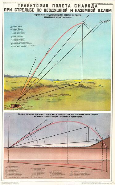1090. Военный ретро плакат: Траектория полета снаряда при стрельбе по воздушной и наземной целям