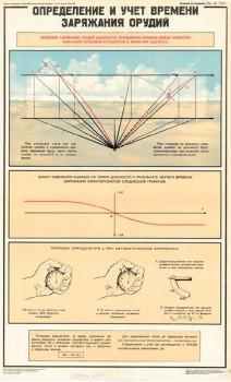 1092. Военный ретро плакат: Определение и учет времени заряжания орудий