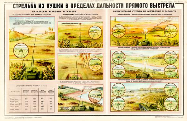 1107 (02). Военный ретро плакат: Стрельба из пушки в пределах дальности прямого выстрела