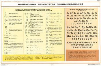 1124. Военный ретро плакат: Оформление результата дешифрования