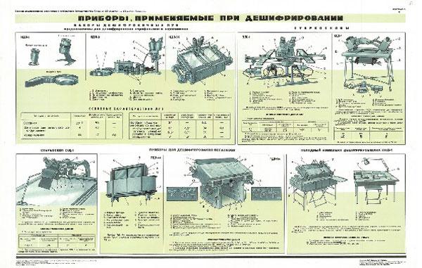 1125. Военный ретро плакат: Приборы применяемые при дешифровании