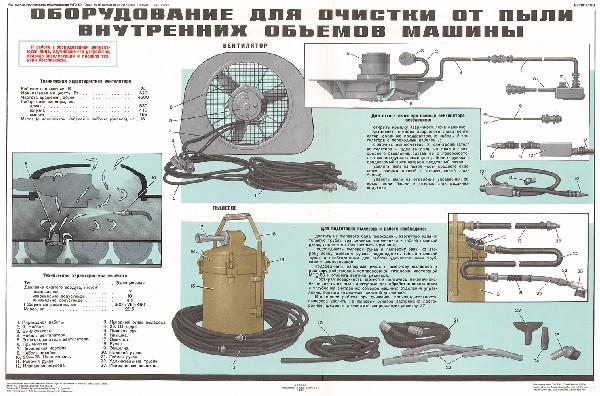 1164. Военный ретро плакат: Оборудование очистки от пыли внутренних объемов машины