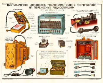 1175. Военный ретро плакат: Дистанционное управление радиокоммутация и ретрансляция на переносных радиостанциях