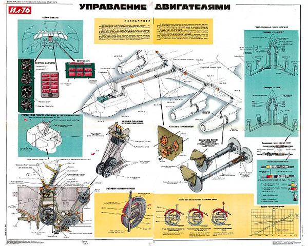 1181. Военный ретро плакат: Управление двигателями