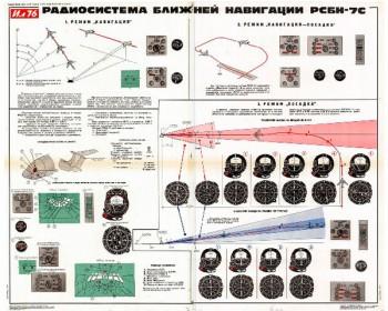 1182. Военный ретро плакат: Радиосистема ближней навигации