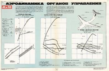 1191. Военный ретро плакат: Аэродинамика органов управления
