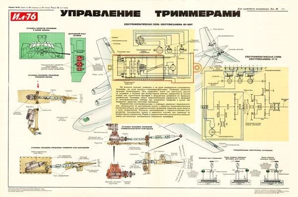1197 (4). Военный ретро плакат: Управление триммерами