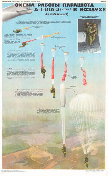 1214. Военный ретро плакат: Схема работы парашюта Д-1-8 в воздухе