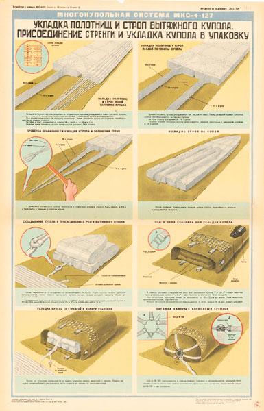 1227. Военный ретро плакат: Укладка полотнищ и строп вытяжного купола. Присоединение стренги и укладка купола в упаковку.