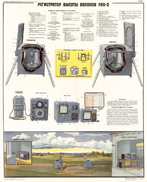 1245. Военный ретро плакат: Регистратор высоты облаков РВО-2