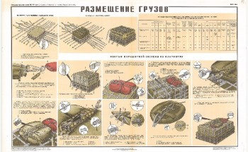 1246. Военный ретро плакат: Размещение грузов