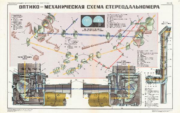 1252. Военный ретро плакат: Оптико-механическая схема стереодальномера