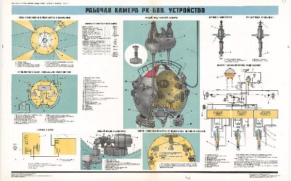 1261. Военный ретро плакат: Рабочая камера РК-680. Устройство.