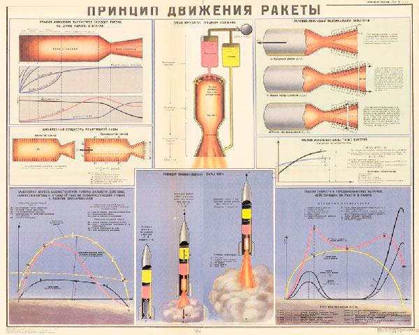 1269. Военный ретро плакат: Принцип движения ракеты