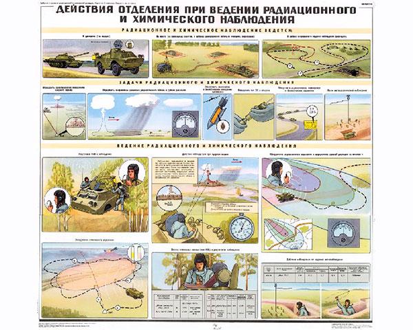 1275. Военный ретро плакат: Действия отделения при ведении радиационной и химической разведки