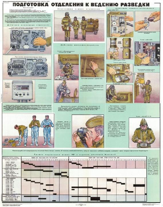 1276. Военный ретро плакат: Подготовка отделения к ведению разведки (вариант 2)
