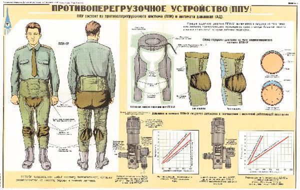 1298. Военный ретро плакат: Противоперегрузочное устройство (ППУ)
