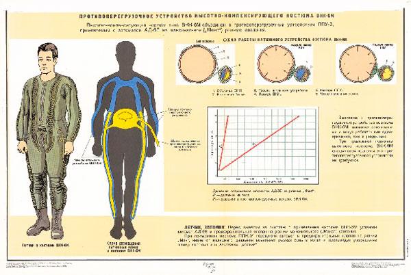 1299. Военный ретро плакат: Противоперегрузочное устройство высотно-компенсирующего костюма ВКК-6М