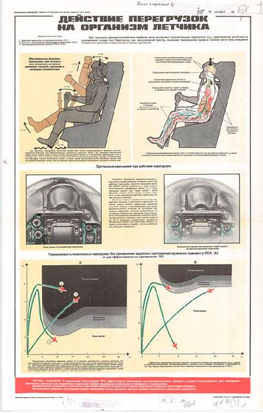 1301. Военный ретро плакат: Действие перегрузок на организм летчика